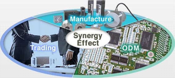 Synergy Effect : Manufacture,ODM,Trading
