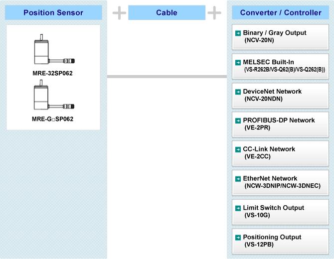 Hình: Cấu hình hệ thống MRE
